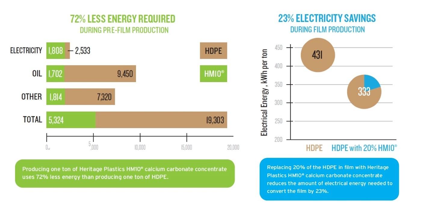 Calcium carbonate energy savings