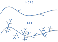 LDPE_vs_HDPE_Branching_impact_plastics.png